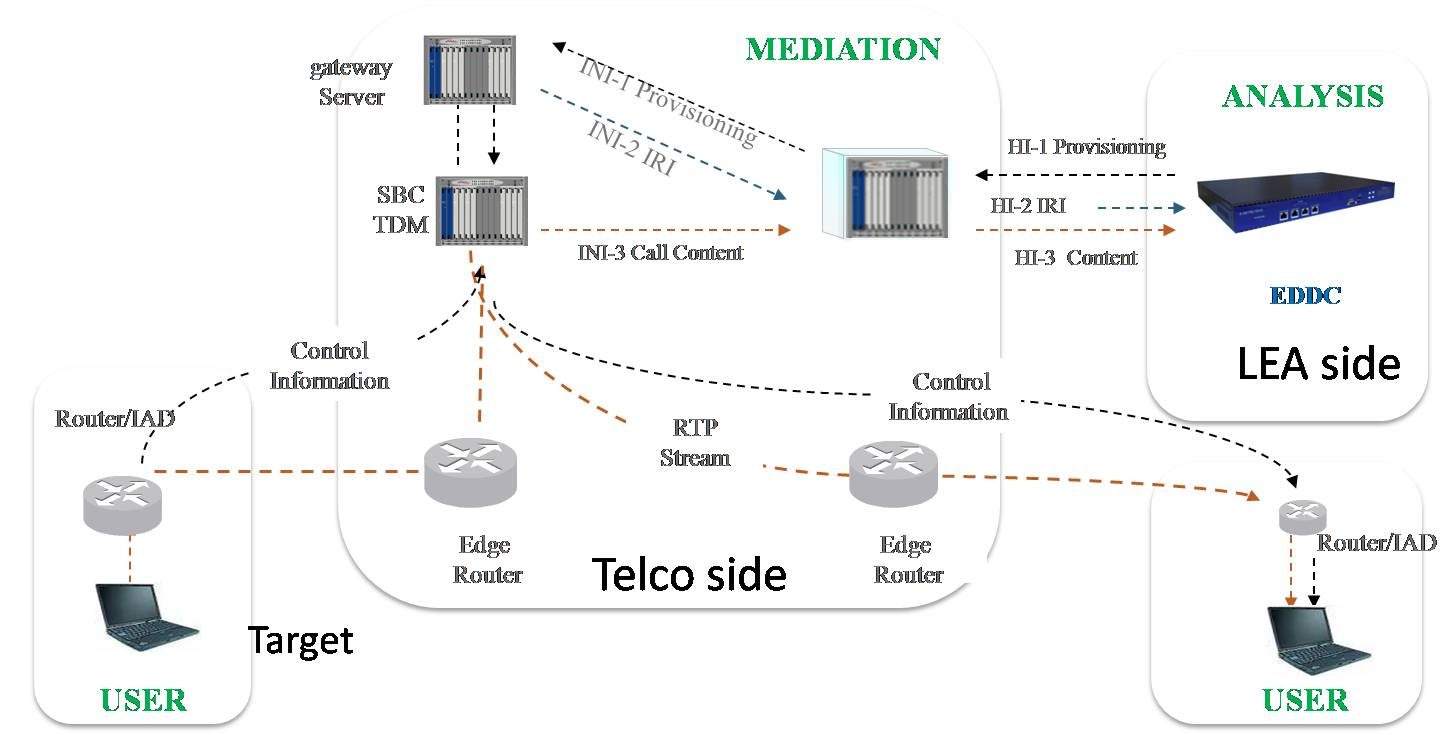 Lawful Interception System for Telecom and ISP Only US$ 7000